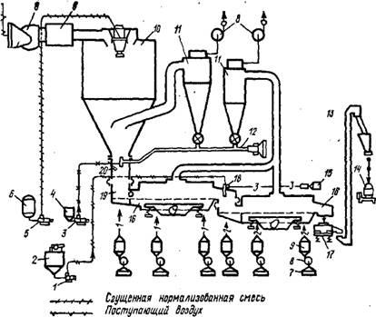 Схема установки для получения сухого быстрорастворимого молока.