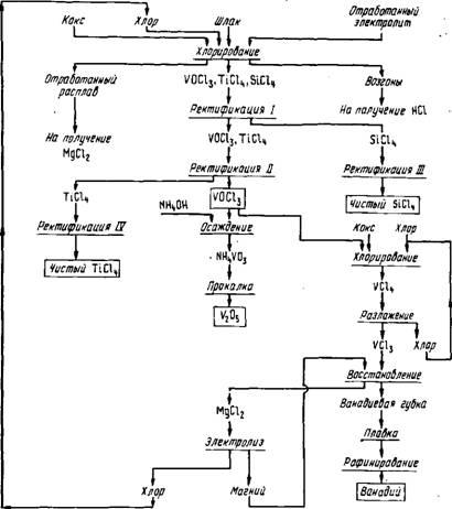 Принципиальна! технологическая схема переработки ванадиевого шлака методом хлорирования.  Хлорирование идет за.