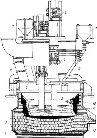 Схема электродуговой печи мощностью 5 МВт для выплавки титановых шлаков.  1 - кожух; 2 - футеровка (магнезитовый...