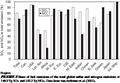 Подпись: Region FIGURE 3 Share of fuel emissions of the total global sulfur and nitrogen emissions of 148.5 Tg SO2 and 102.2 Tg NO2. Data from van Ardenne et al. (2001).
