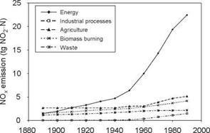 ABATEMENT AND TRENDS IN EMISSION