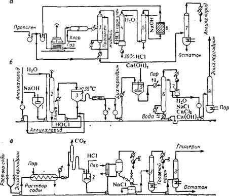 Рис. 46.  Технологическая схема получения эпихлоргидрина и глицерина на.