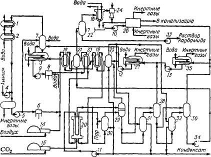 ...3 - конденсатор УАС; 4, 5, 6 - аммиачный насос; 7 - промывная колонна; 8 - карбаматный насос; 9... карбамида по...