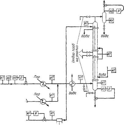 Кооперирование производства карбамида с производством аммиака.
