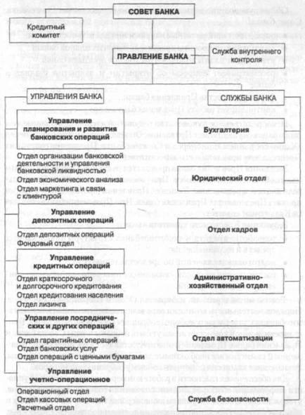 деятельность кредитного комитета банка