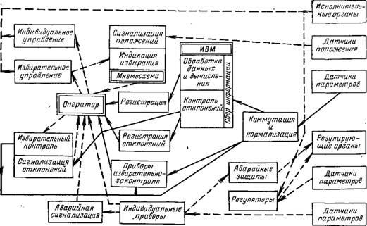 Рис. 3-30.  Структурная схема организации управления и контроля блока 300 МВт с информационно-вычислительной машиной...