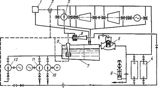Схема маслоснабжения турбины с