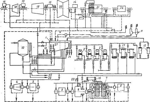 1 - главный бак; 2- насосы смазки переменного тока; 3- насосы смазки постоянного тока; 4 - турбина питательного...