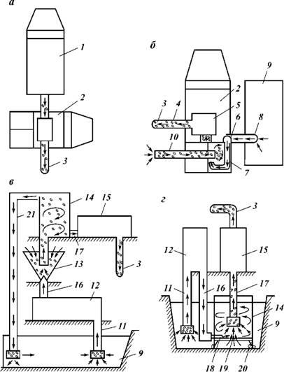 Схемы поверхностной обвязки:
