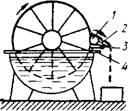 натяжной ) о-лик. вращающийся ролик, 2 - нож. ро лик.  Рис 4 62.  Схема вакуум-фильтра.  3. 4—направчягощий.