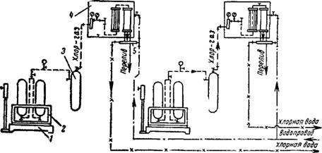 5 - эжекторы. весы, 2 - стойки с баллонами; 3- грязеуловители; 4 - хлораторы ЛОНИИ-ЮО.