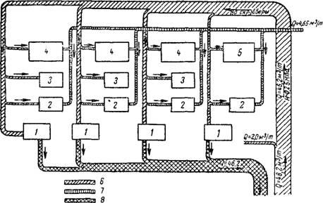 Рис 5.2 Схема водного баланса газогенераторной станции азотнотукового комбината.