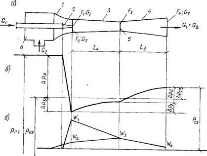 Схема элеватора (а), график давлений б) и график скоростей (в) 1 - всасывающий коллектор; 2 - сопло; 3...