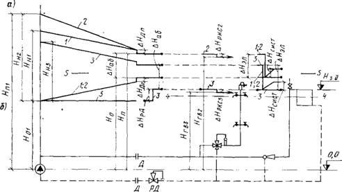 Пьезометрический график (а) и схема (б) открытой системы теплоснабжения без регуляторов расхода (напор сетевого...