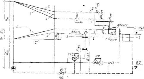 Рис 8 17 Пьезометрический график (а) и схема (б) открытой системы теплоснабжения при установке регуляторов расхода РР...