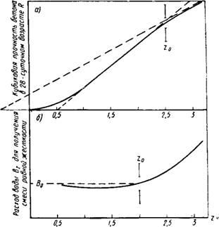 Дозировка составляющих бетонной смеси стена из керамзитобетона и газобетона