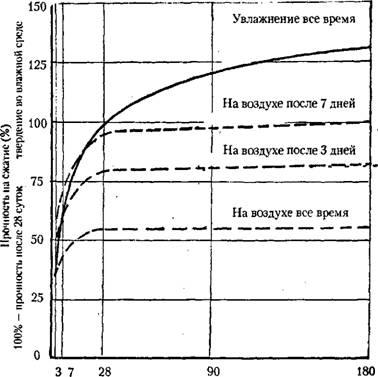 Созревание бетона армирование бетона расценка