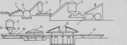 Технологическая схема пронзвоіства іреііссношерсіньїх плит (ДШП).  Различные отходы лесопиления, деревообработки пли...