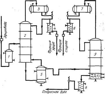 Производство этилацетата