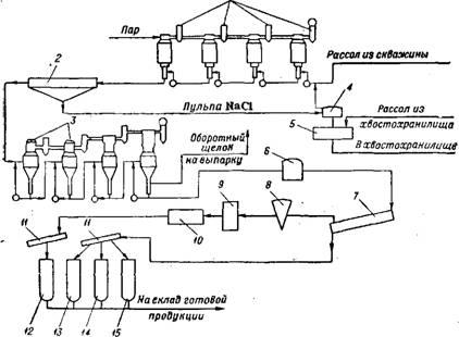 Схема переработки рассолов