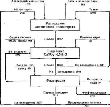 Схема материальных потоков
