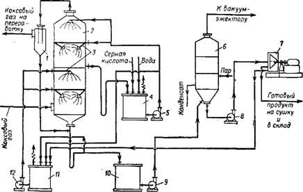 Схема произвздства сульфата