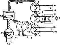 Рис. 1.23.  Принципиальная схема абсорбционной холодильной установки с использованием бромида лития.