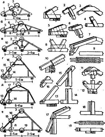 Крыш.  Рис. 8. Конструктивные схемы и узлы двускатных дощаты.