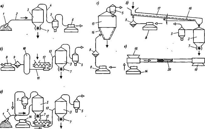 Схемы пневмотранспортных