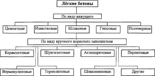 классификация бетонов по виду заполнителя