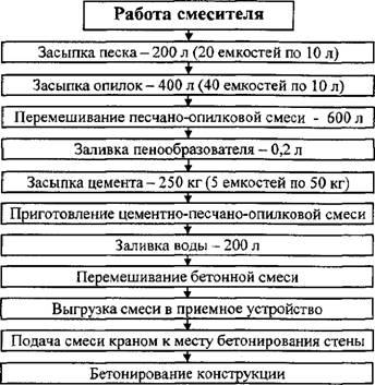 Схема приготовления