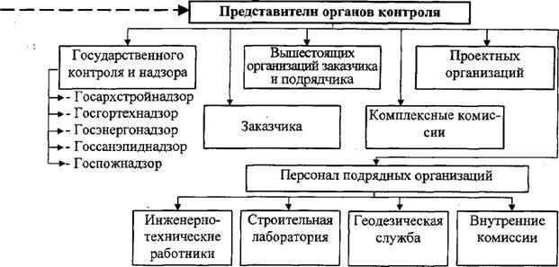 Схема организации контроля