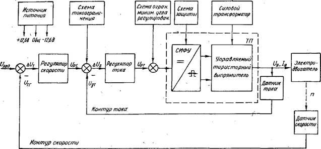 схема электропривода ЭТ6: