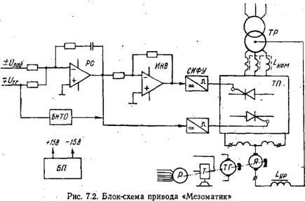 У. Блок-схема привода