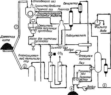 Фильтр.  Рис. 3. Схема технологического процесса переработки отходов в топливную жидкость.  Сепаратор.