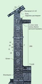 Рис. 42 Разрез по глухой стене Рис. 43 Разрез по оконному проему.