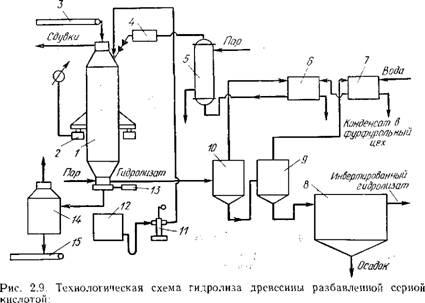 Гидролизное производство