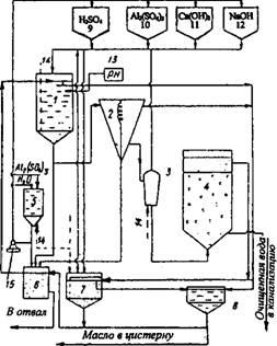 Рис. 13.9.  Схема флотационной установки для разрушения СОЖ.
