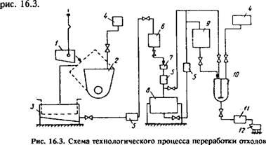 Процесс регенерации лакокрасочных материалов может быть реализован по периодической технологии, схема которой...