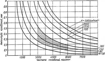 Продолжительность вибрирования бетонной смеси цементный раствор м150 сухой