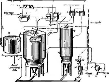 Подготовка добавочной воды