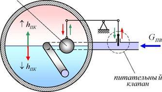 Принципы регулирования уровня воды в котле. Пита тельные системы паровых котлов