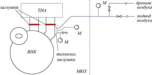 Рис. 93.  Схема проведения пневматических испытаний наружного кожуха ВНК.
