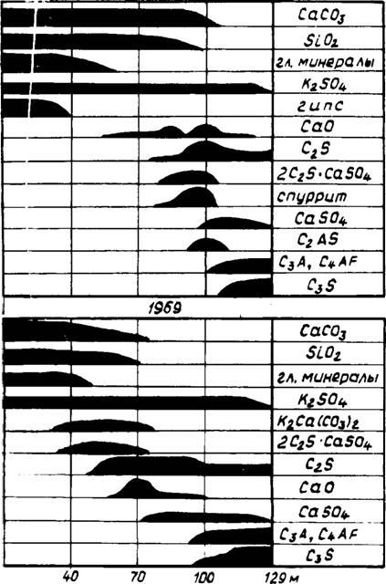 Особенности процессов клинкерообразования во вращающихся печах в присутствии природных примесей.