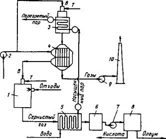 Регенерация отработанной серной кислоты