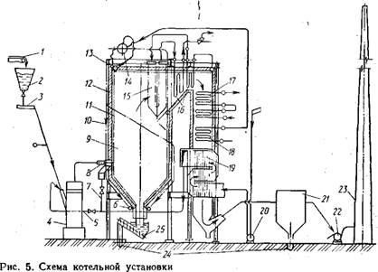 Схема котельной установки.