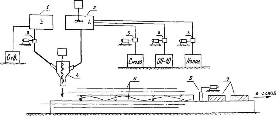 Технологическая схема производства наполненных карбамидных пенопластов.  Процесс получения пенопласта заключается в...