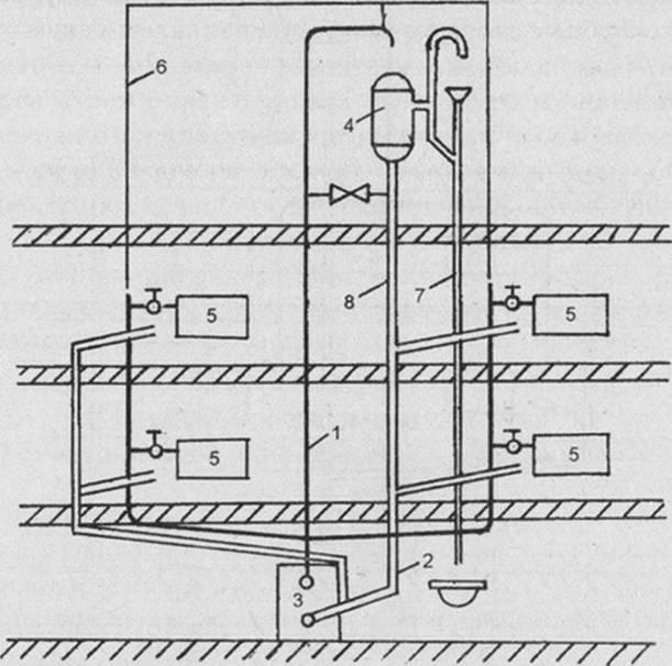 Рис. 69.  Двухтрубная система водяного от плен ия с естественной.  Циркуляцией (нижнее распределение воды): 1...