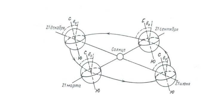 Рисунок 1.7 Схема вращения