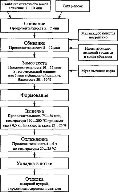 Рис. 15, Технологическая схема